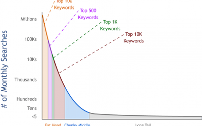 SEO & The Search Demand Curve