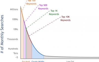 SEO & the search demand curve